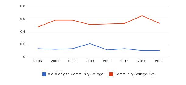 Mid Michigan Community College Diversity Score&nbsp(2006-2013)