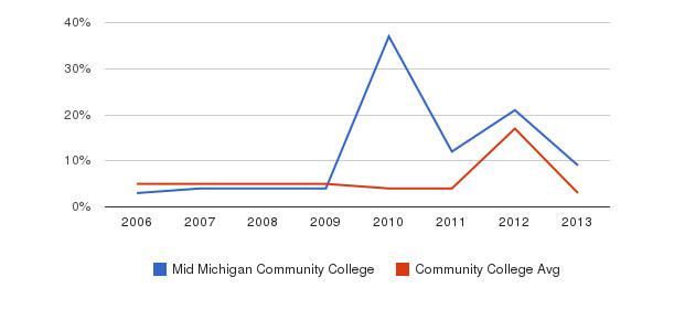 Mid Michigan Community College Unknown&nbsp(2006-2013)