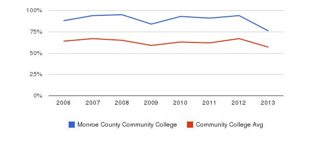 Monroe County Community College White&nbsp(2006-2013)