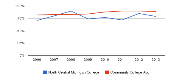 North Central Michigan College % Students Receiving Some Financial Aid&nbsp(2006-2013)