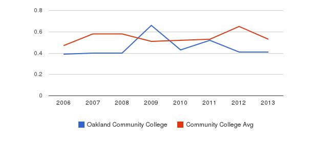 Oakland Community College Diversity Score&nbsp(2006-2013)