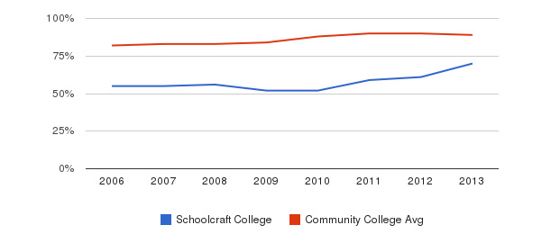 Schoolcraft College % Students Receiving Some Financial Aid&nbsp(2006-2013)