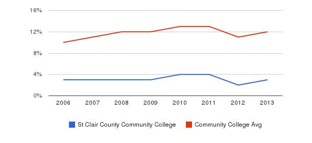 St Clair County Community College Black&nbsp(2006-2013)