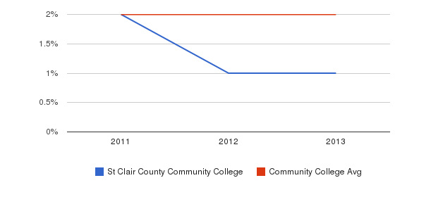 St Clair County Community College More&nbsp(2011-2013)
