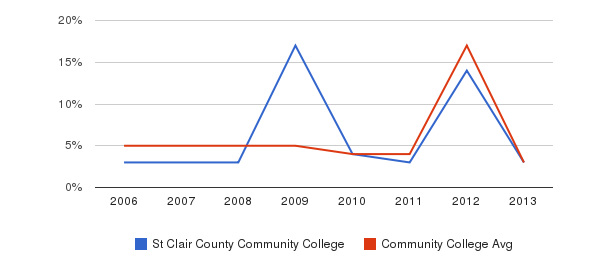 St Clair County Community College Unknown&nbsp(2006-2013)