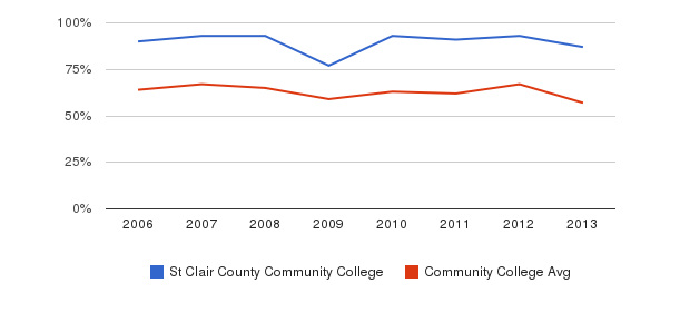 St Clair County Community College White&nbsp(2006-2013)