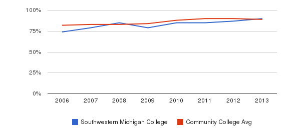 Southwestern Michigan College % Students Receiving Some Financial Aid&nbsp(2006-2013)