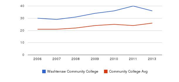Washtenaw Community College student staff&nbsp(2006-2013)