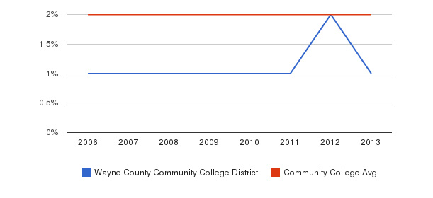 Wayne County Community College District Asian&nbsp(2006-2013)