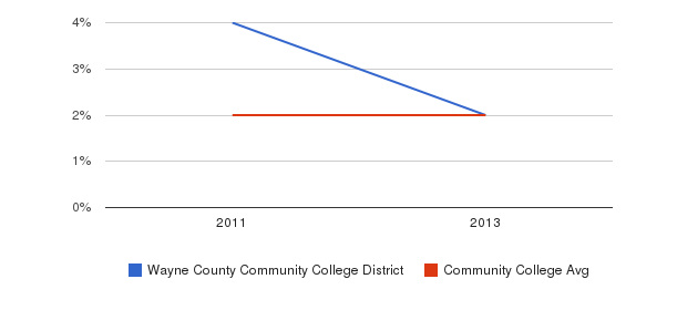 Wayne County Community College District More&nbsp(2011-2013)