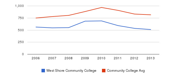 West Shore Community College Full-Time Students&nbsp(2006-2013)
