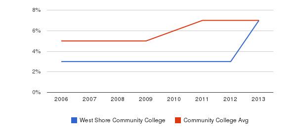 West Shore Community College Hispanic&nbsp(2006-2013)