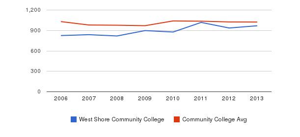 West Shore Community College Part-Time Students&nbsp(2006-2013)
