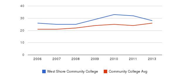West Shore Community College student staff&nbsp(2006-2013)