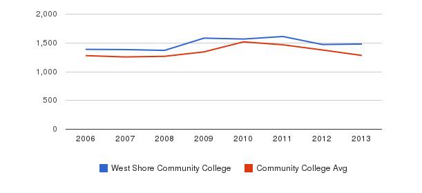 West Shore Community College Total Enrollment&nbsp(2006-2013)