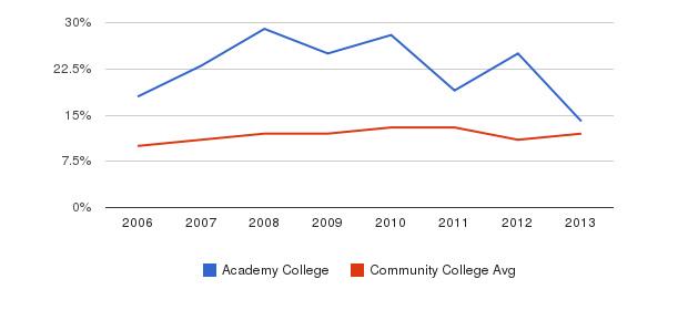 Academy College Black&nbsp(2006-2013)