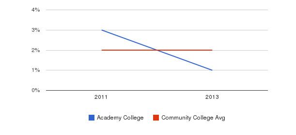 Academy College More&nbsp(2011-2013)