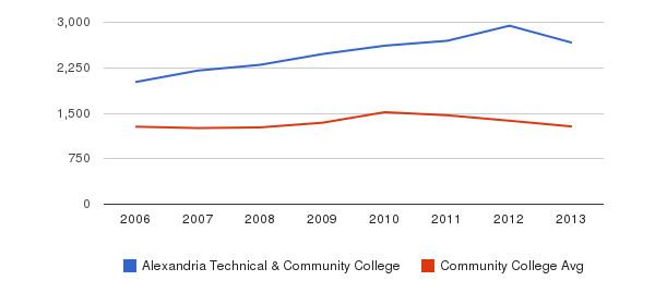 Alexandria Technical & Community College Total Enrollment&nbsp(2006-2013)