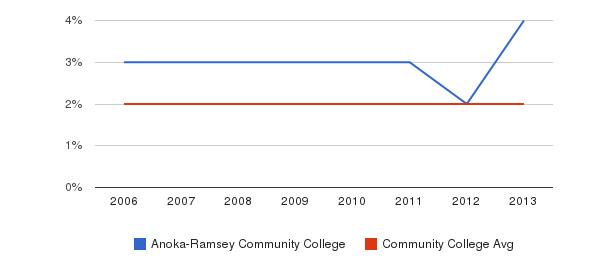 Anoka-Ramsey Community College Asian&nbsp(2006-2013)