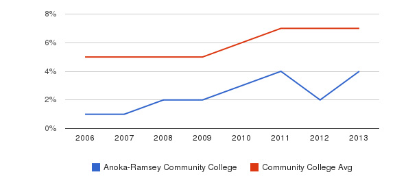 Anoka-Ramsey Community College Hispanic&nbsp(2006-2013)