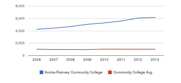 Anoka-Ramsey Community College Part-Time Students&nbsp(2006-2013)