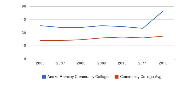 Anoka-Ramsey Community College student staff&nbsp(2006-2013)