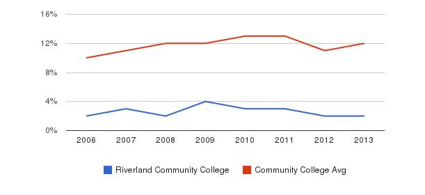 Riverland Community College Black&nbsp(2006-2013)
