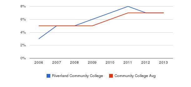 Riverland Community College Hispanic&nbsp(2006-2013)