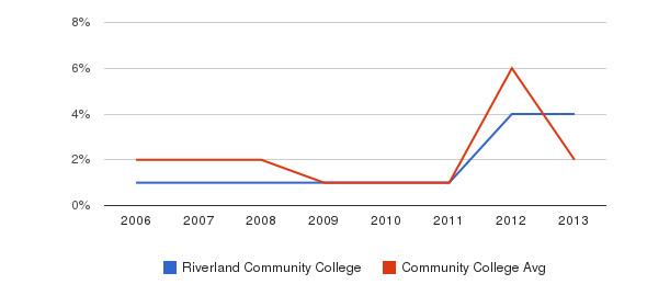 Riverland Community College non_resident&nbsp(2006-2013)