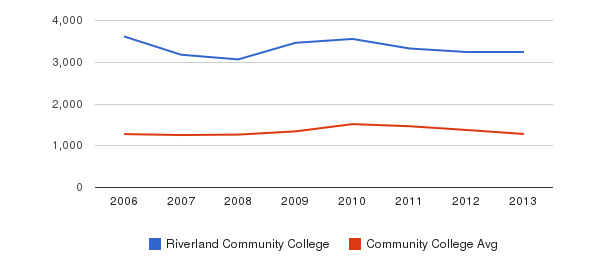 Riverland Community College Total Enrollment&nbsp(2006-2013)