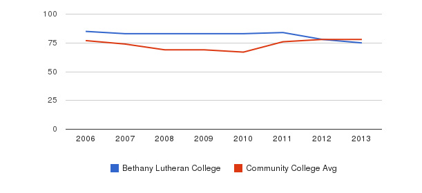 Bethany Lutheran College Percent Admitted&nbsp(2006-2013)