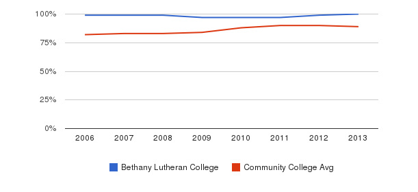 Bethany Lutheran College % Students Receiving Some Financial Aid&nbsp(2006-2013)