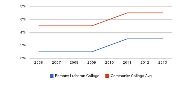 Bethany Lutheran College Hispanic&nbsp(2006-2013)