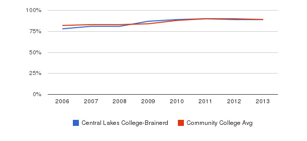 Central Lakes College-Brainerd % Students Receiving Some Financial Aid&nbsp(2006-2013)