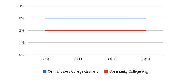 Central Lakes College-Brainerd More&nbsp(2010-2013)