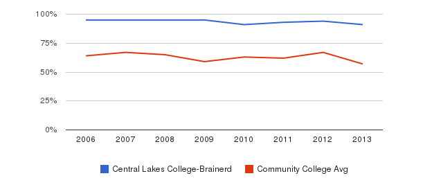 Central Lakes College-Brainerd White&nbsp(2006-2013)