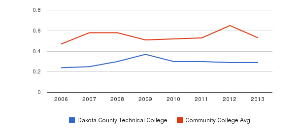 Dakota County Technical College Diversity Score&nbsp(2006-2013)
