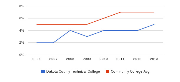 Dakota County Technical College Hispanic&nbsp(2006-2013)
