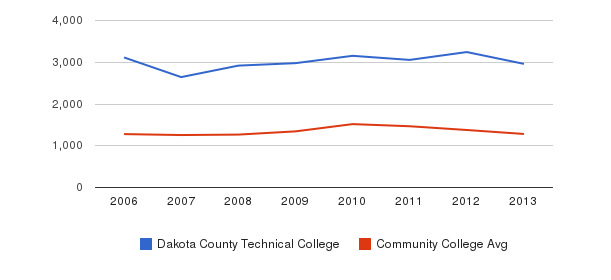 Dakota County Technical College Total Enrollment&nbsp(2006-2013)