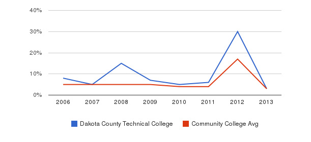 Dakota County Technical College Unknown&nbsp(2006-2013)