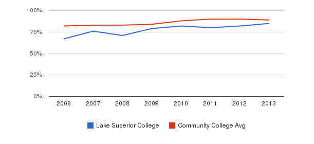 Lake Superior College % Students Receiving Some Financial Aid&nbsp(2006-2013)