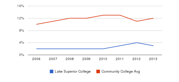 Lake Superior College Black&nbsp(2006-2013)