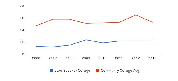 Lake Superior College Diversity Score&nbsp(2006-2013)