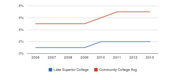 Lake Superior College Hispanic&nbsp(2006-2013)