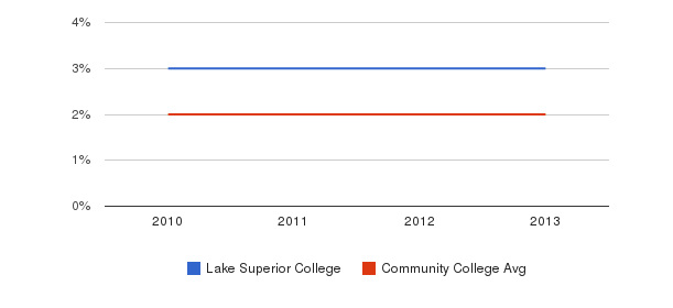 Lake Superior College More&nbsp(2010-2013)