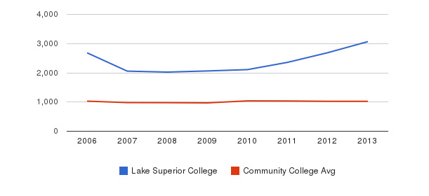 Lake Superior College Part-Time Students&nbsp(2006-2013)