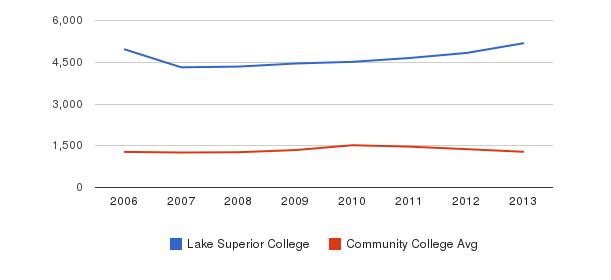 Lake Superior College Total Enrollment&nbsp(2006-2013)