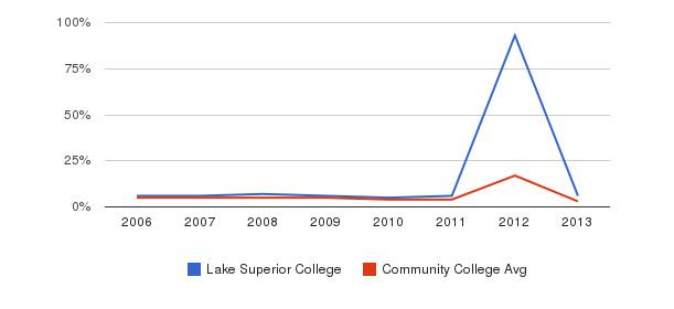 Lake Superior College Unknown&nbsp(2006-2013)