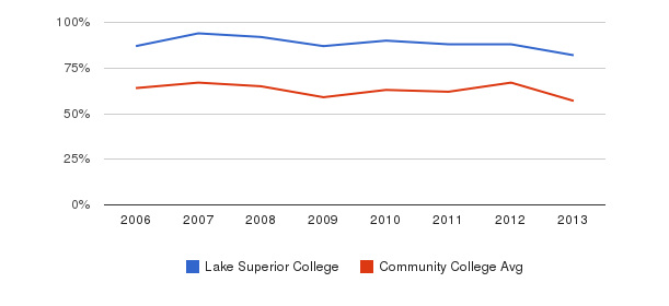 Lake Superior College White&nbsp(2006-2013)
