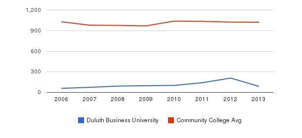Duluth Business University Part-Time Students&nbsp(2006-2013)
